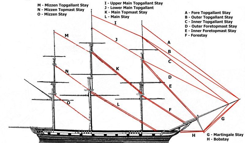 New To The Age Of Sails Here Is A Simple Guide To Mast And Sails