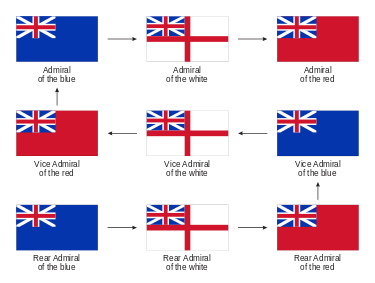 Name:  375px-British_admirals_promotion_path_svg.png Views: 2784 Size:  18.8 KB